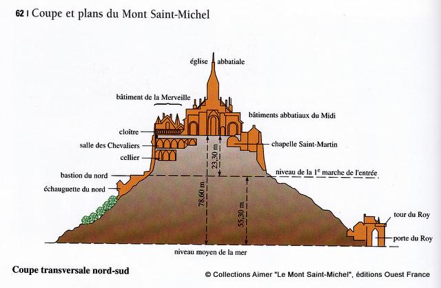 coupes-mont-st-michel