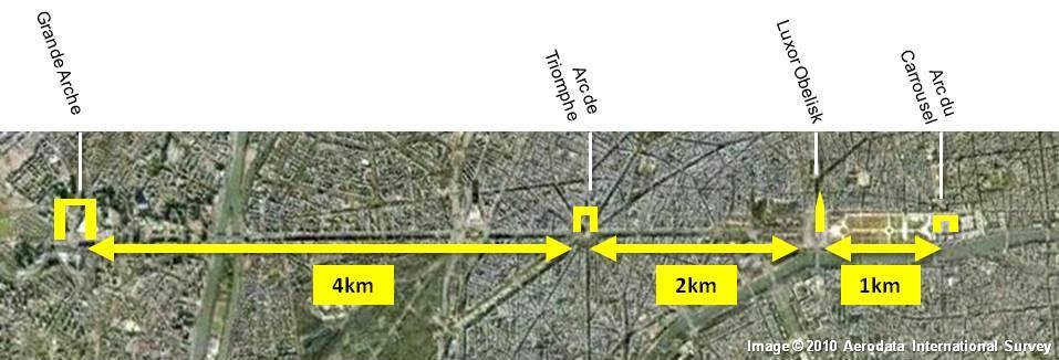 Distances along the Historical Axis of Paris