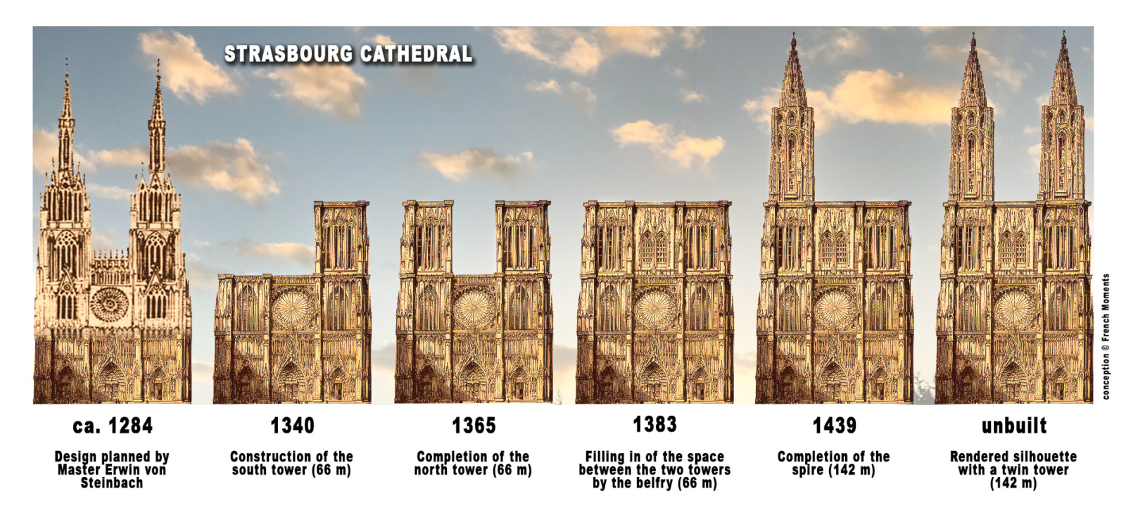 Construction stages of Strasbourg Cathedral © French Moments