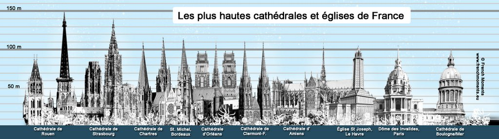 Top 10 France's tallest cathedrals and churches © French Moments