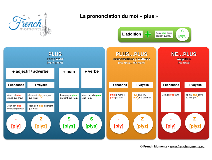 Prononciation Plus © French Moments