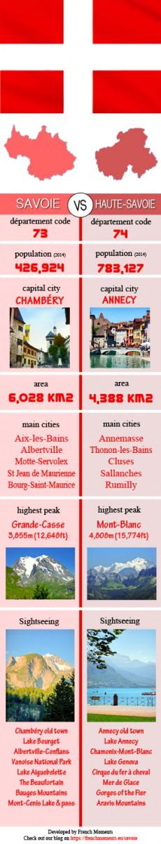 Infographics Savoie Haute-Savoie