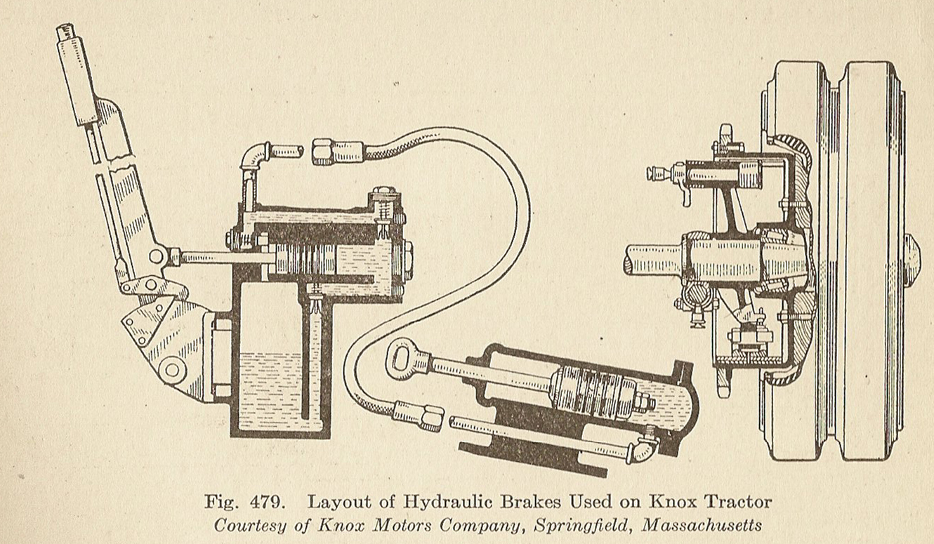 Knox Motors Co. used hydraulic brakes in 1915, in a Tractor unit [Public Domian]